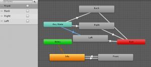 Animator Controller/Any State/全体