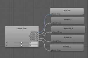 三人称操作/AnimatorController/Blend Tree設定後