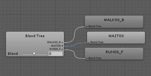左右で方向転換/AnimatorController/Blend Tree完成図